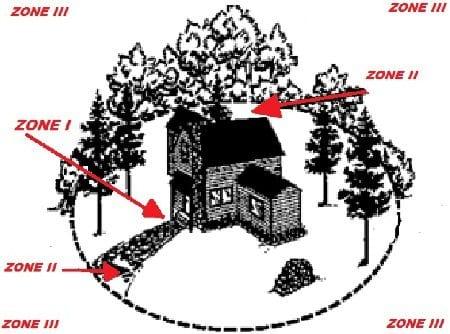Fire MItigation Diagram